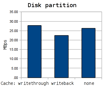 Performance of the KVM disk subsystem. Partition variant.