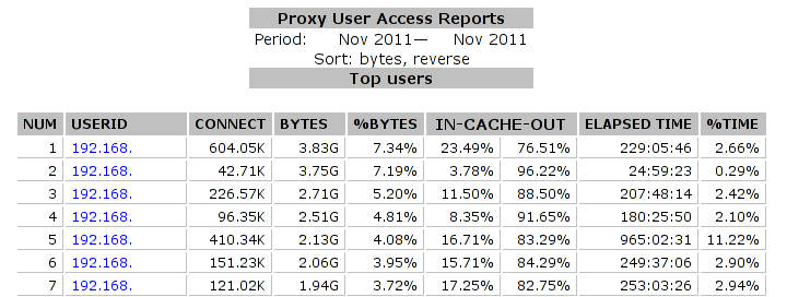 SARG: Proxy Top Users Access Report.