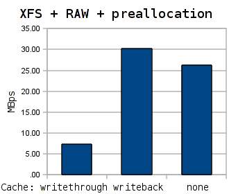 Performance of the KVM disk subsystem. XFS + RAW + preallocation variant.