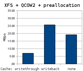 Performance of the KVM disk subsystem. XFS + QCOW2 + preallocation variant.
